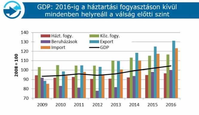 A háztartások fogyasztása kivételével 2016-ra minden más fontos mutató  elérheti a 2008-as szintetForrás  Takarékbank 9ebe153741