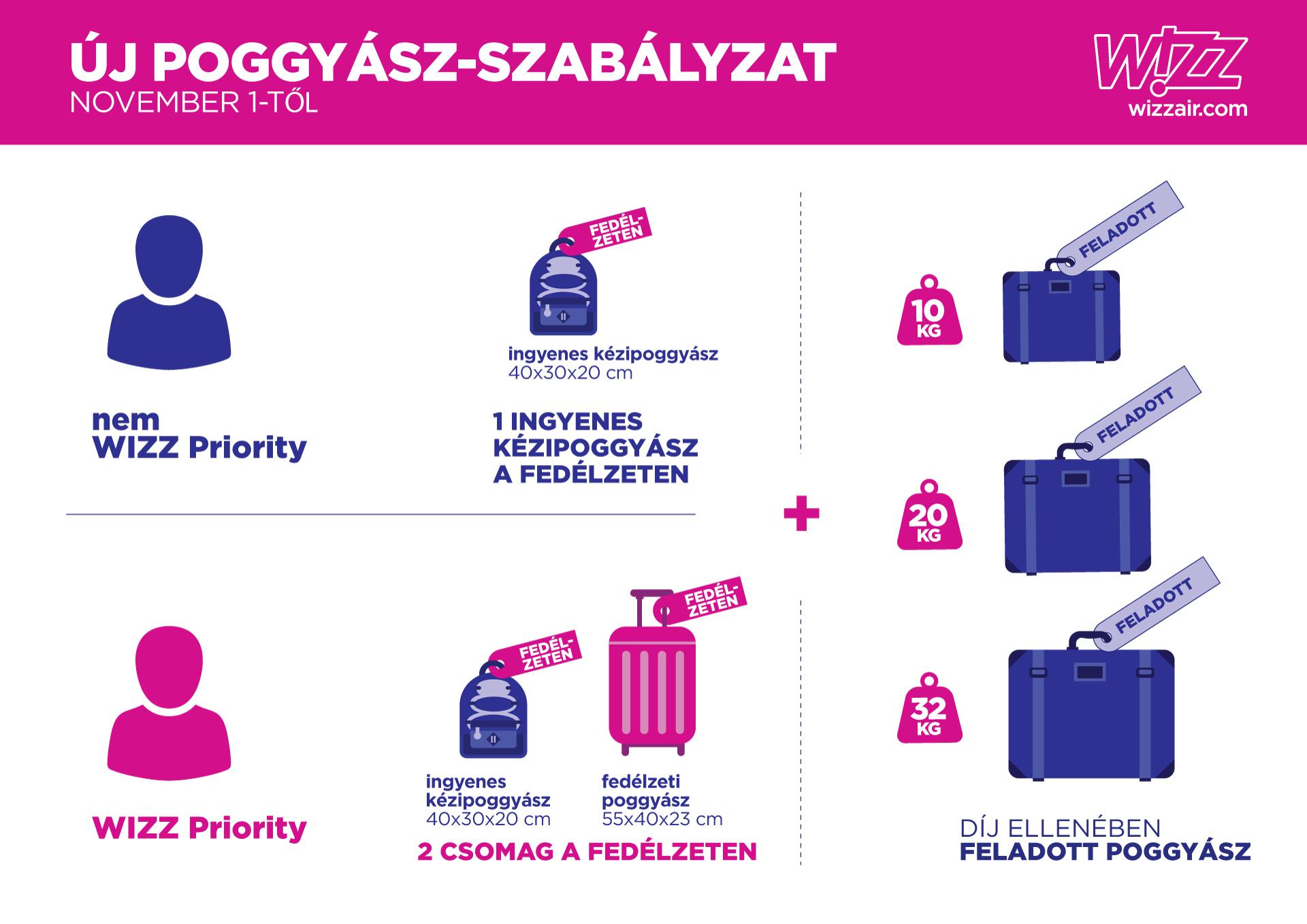 Ingyenes lesz a nagy kézipoggyász a Wizz Airnél