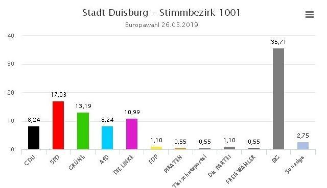 70beb01e0e Az iszlám párt mindenkit legyőzött Duisburg egyik kerületében