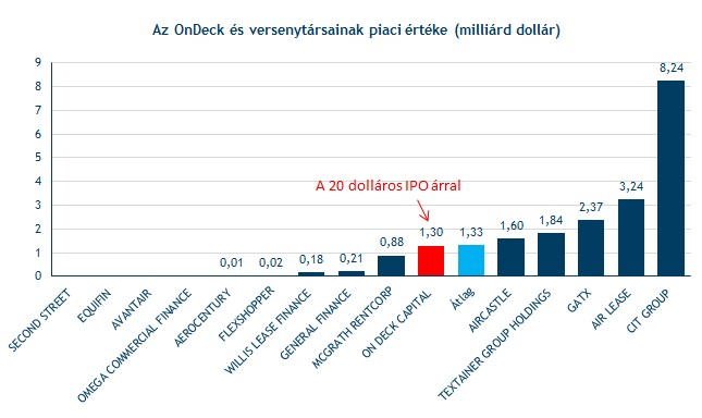 Millió dolláros tőzsdei jegyzés 2013-ban