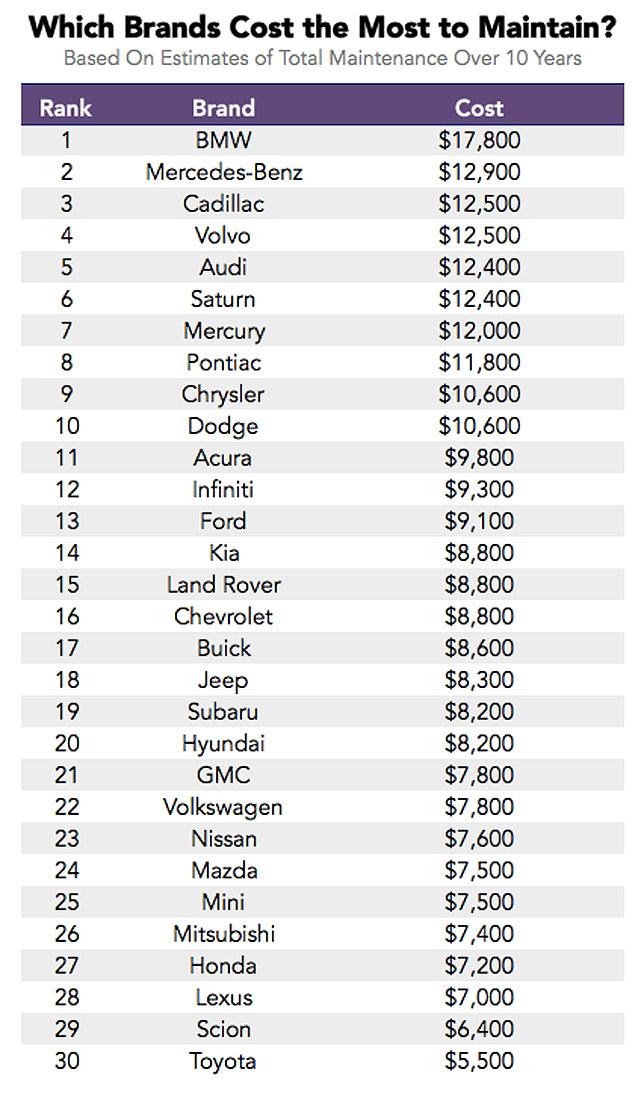 Ezek az autók viszik el a legtöbb és a legkevesebb pénzt