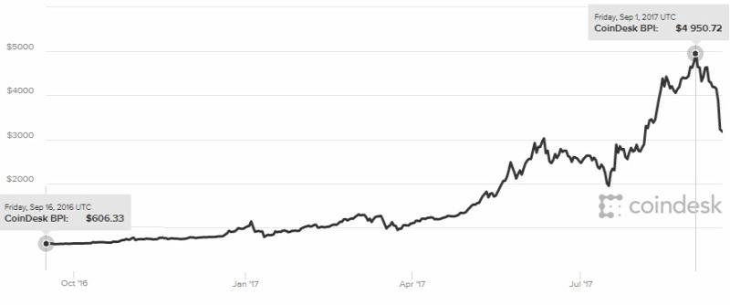 Bitcoin növekedési diagram minden időkre)
