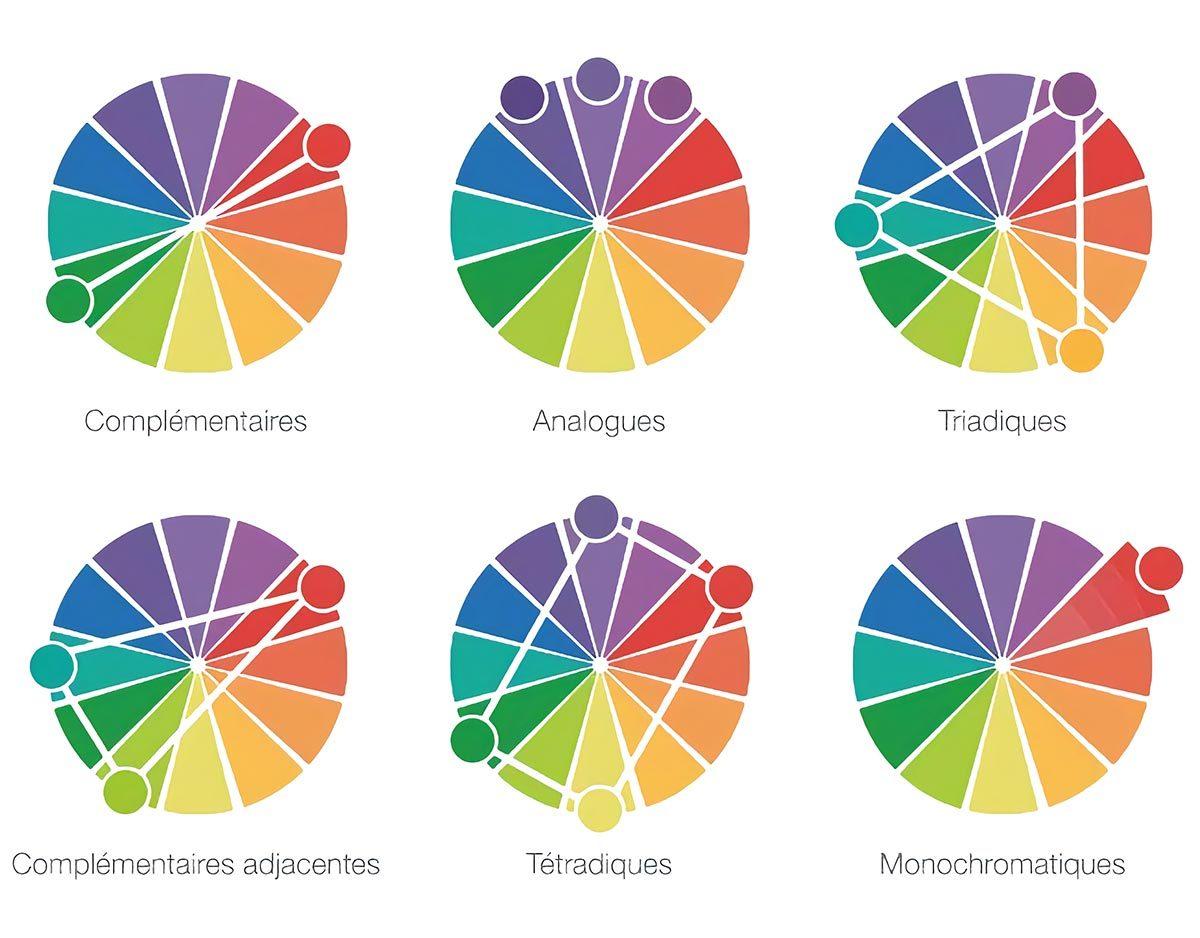 horoszkóp randi diagram mérnöki randevú oldalak