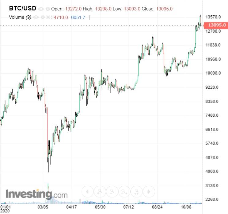 bitcoin arany diagram)