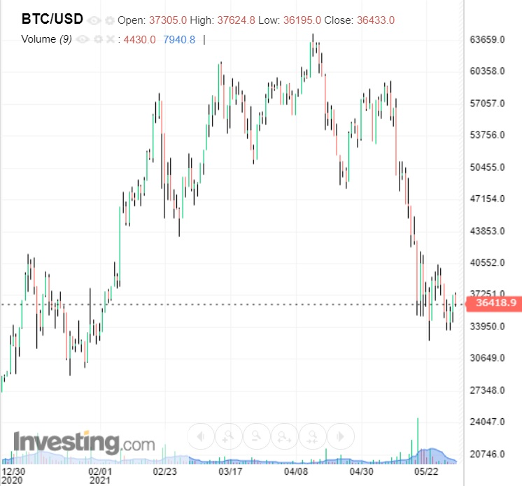 bitcoin piaci története