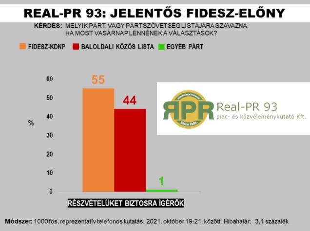 Real-PR 93: Jelentős Fidesz-előny